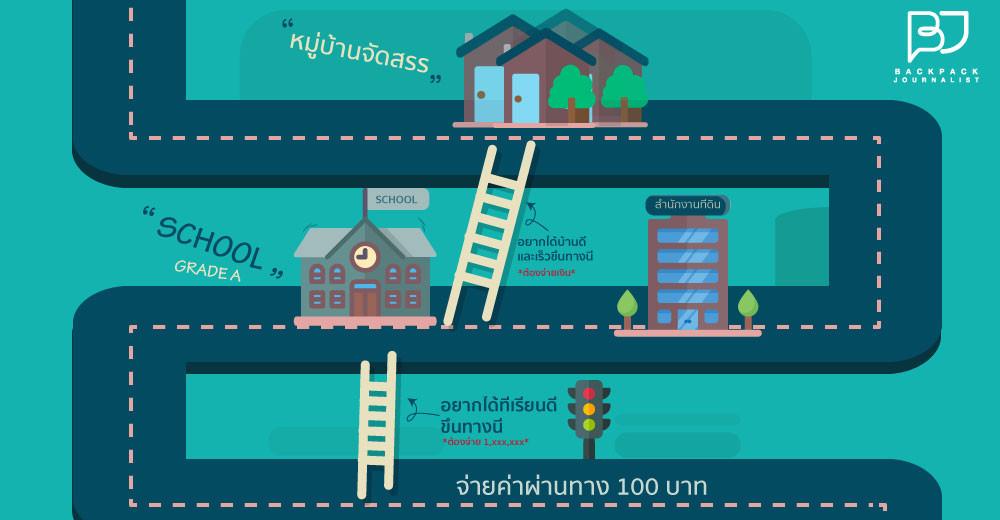เปิดประสบการณ์ติดสินบนของคนไทย